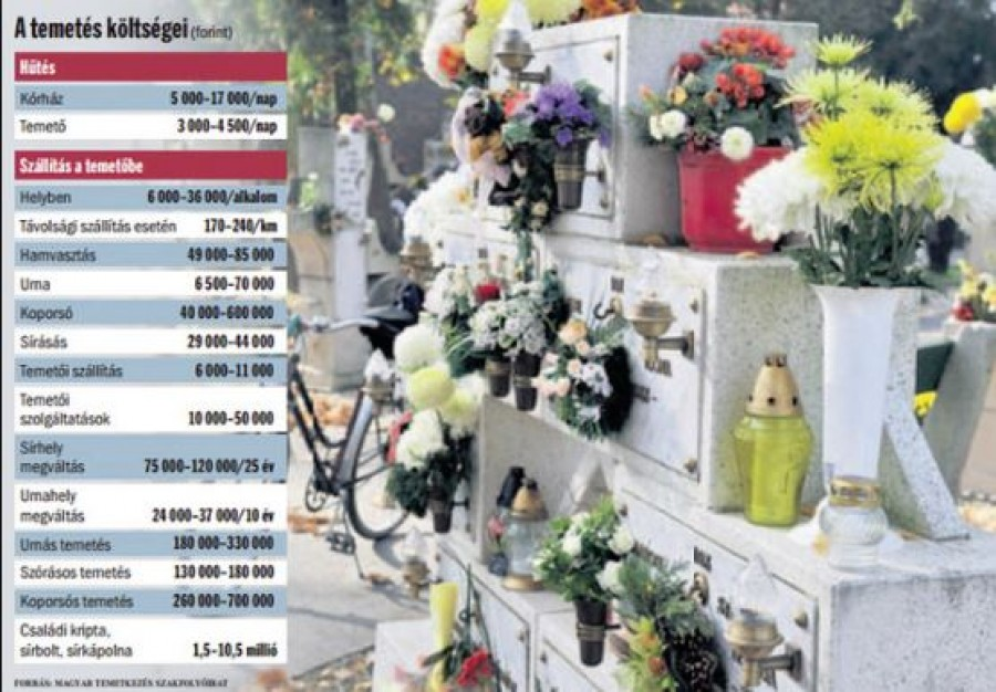 Borsos ára van a halálnak - A gyászoló hozzátartozó a szerződéskötéskor a legkevésbé sincs reklamálós hangulatában, ezzel pedig sokan visszaélnek
