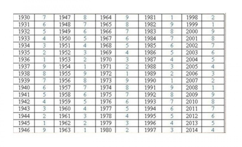 Karma-táblázat - Ezt tartogatja a számodra a sors születési éved alapján