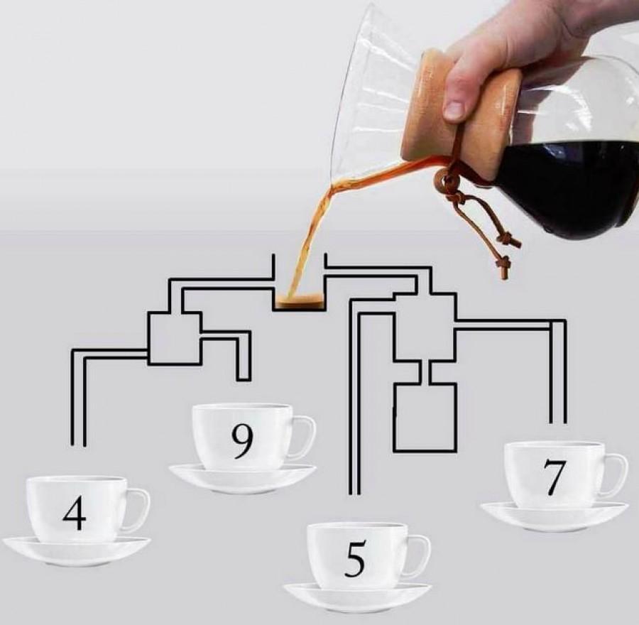 Melyik csésze lesz leghamarabb tele kávéval?