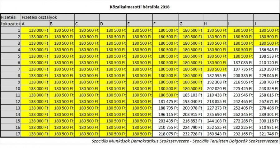 Itt van a 2018-as közalkalmazotti bértábla!